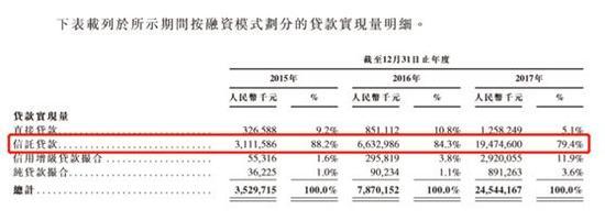 数据显示,从融资模式来划分维信金科的贷款额,信托是其绝对主要的放款通道,在2017年度占比高达79.4%。