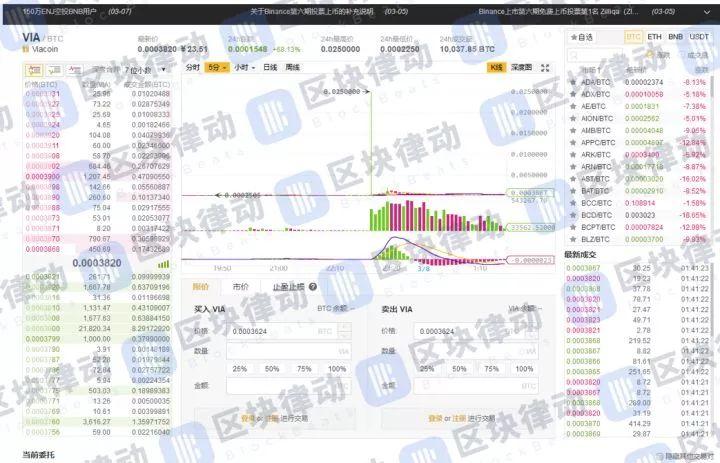 3 月7日中国两大数字货币交易所被「双杀」