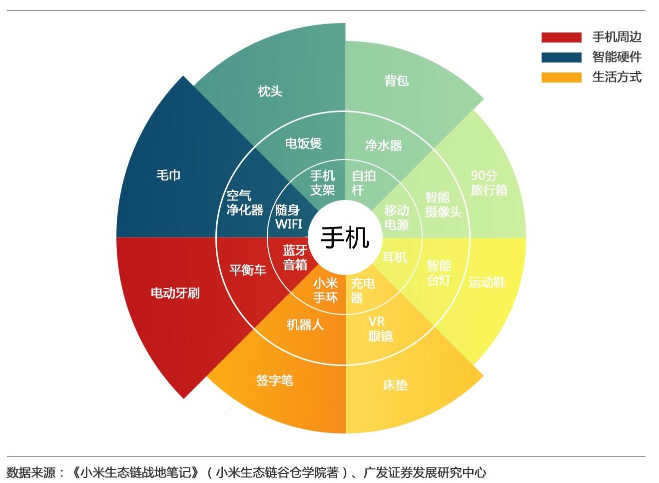 小米生态链.jpg