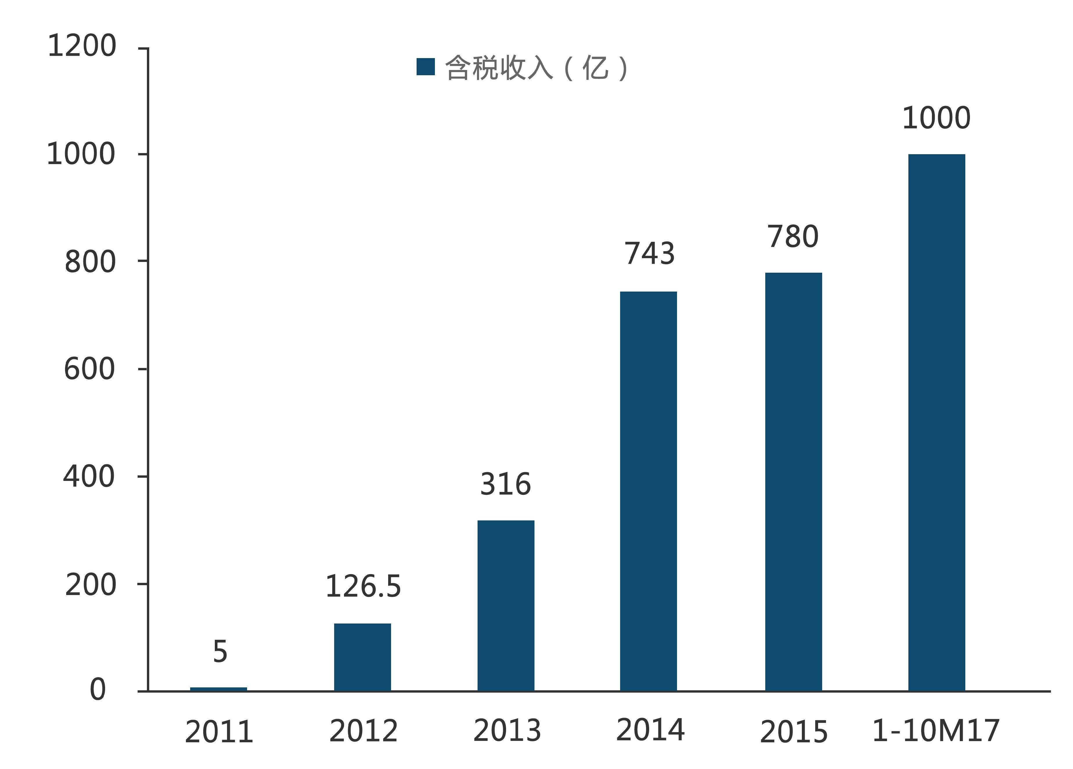 2017年前10月小米销售规模破千亿.jpg