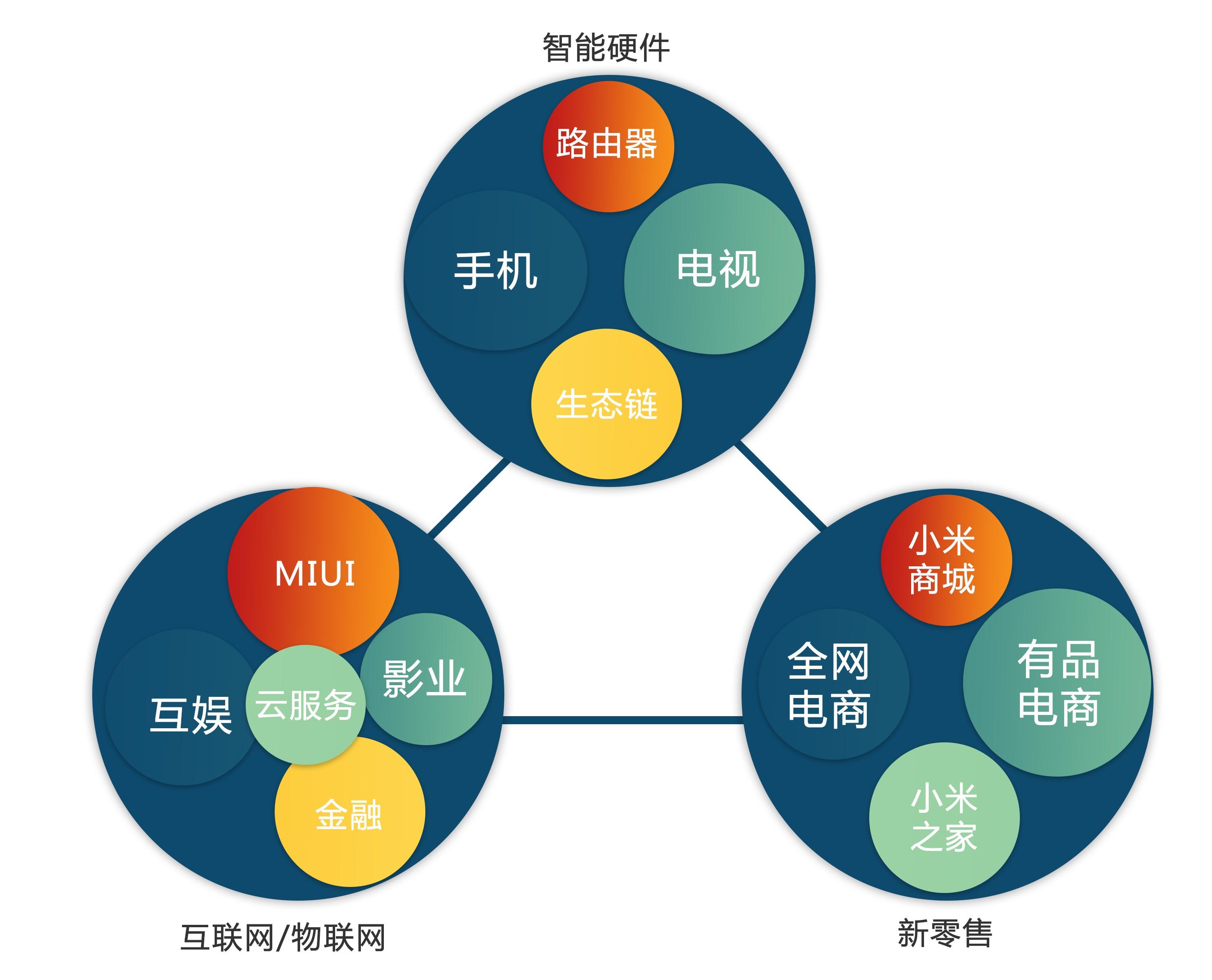 """小米""""铁三角""""业务布局.jpg"""