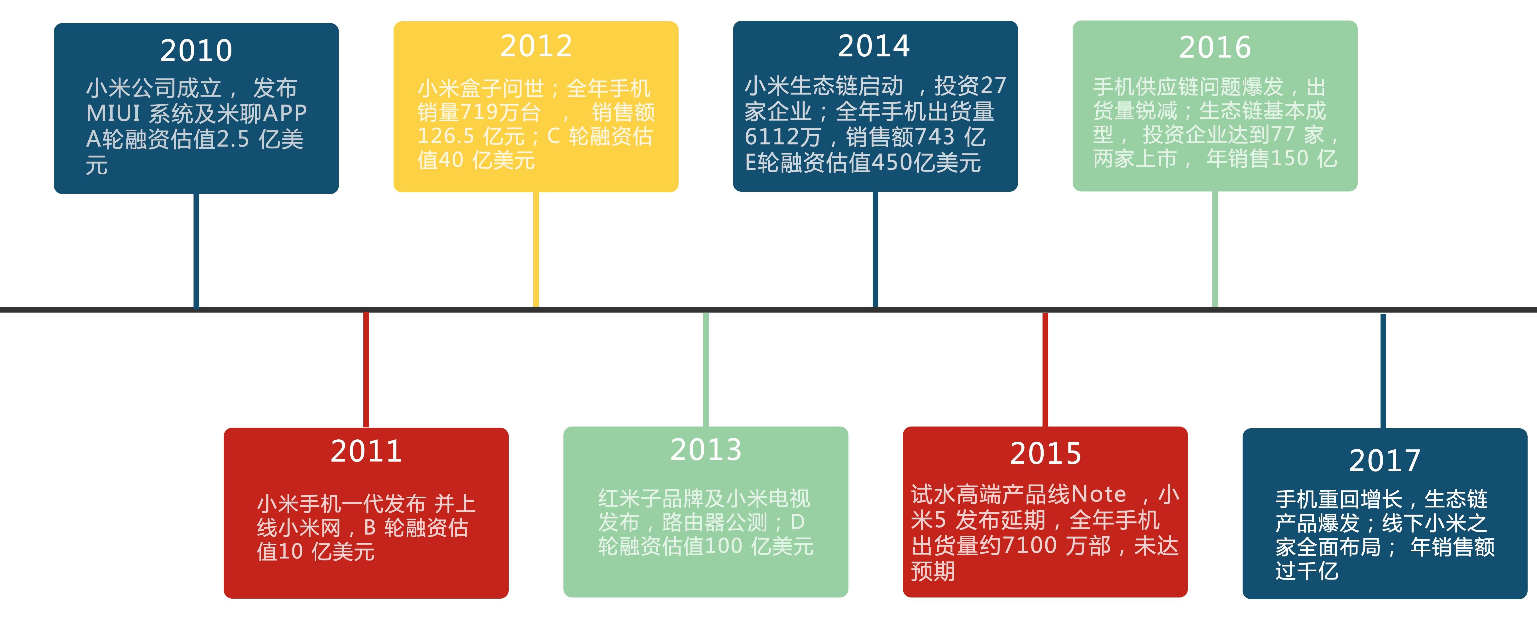 小米发展历程.jpg