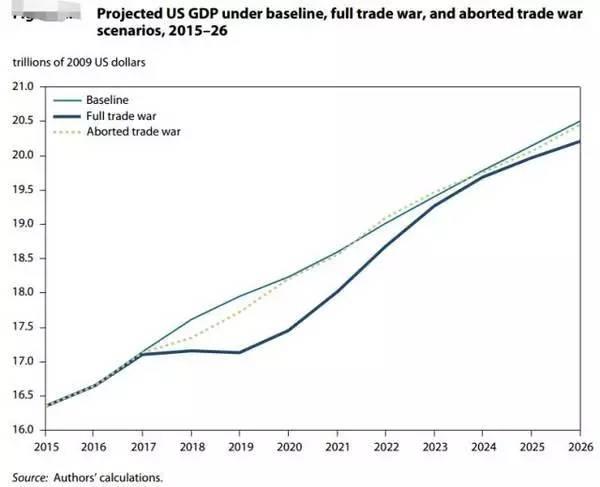 2019年美国GDP多少_2019年美国GDP增加了8500亿美元,而美国zf债务总量猛增1.2万亿美元,存量zf债务与GDP的比率升至108