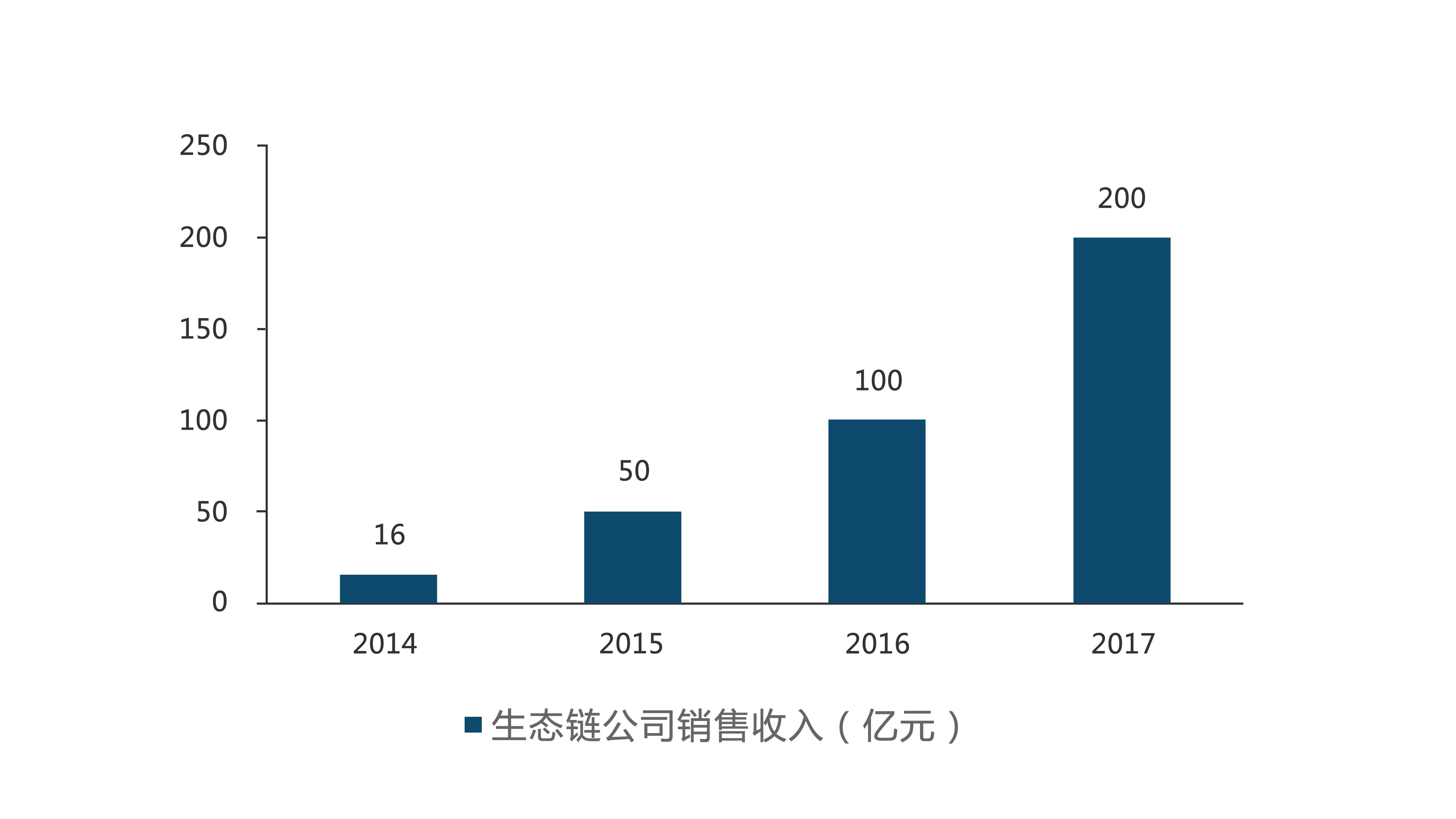 2017 年小米生态链公司(不仅是家电企业) 销售.jpg
