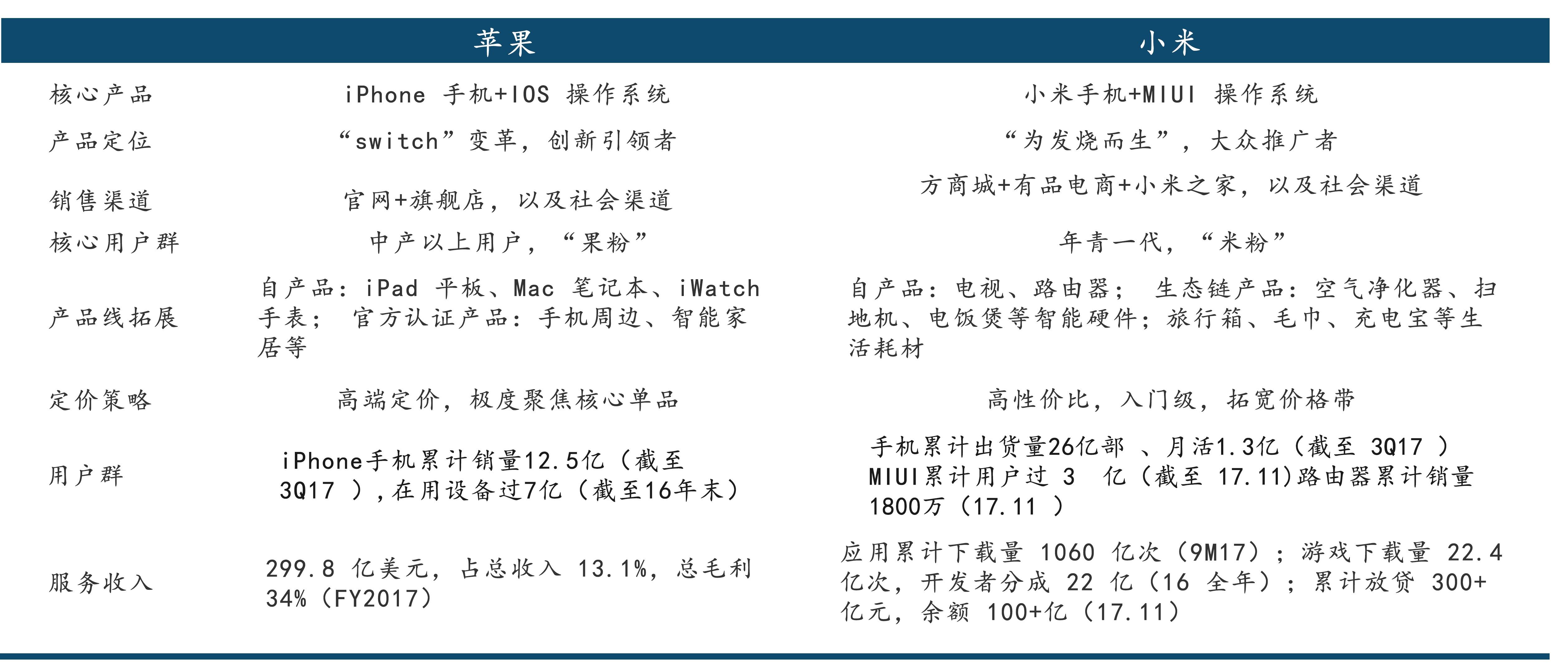 表3 : 小米与苹果均为以硬件为基础架构的生态型公司.jpg