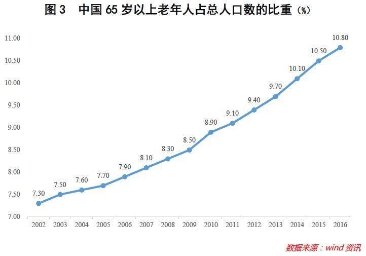 中国人口数量预测_图表:我国老年人口数量预测-婴儿潮没了,光棍潮来袭 未来