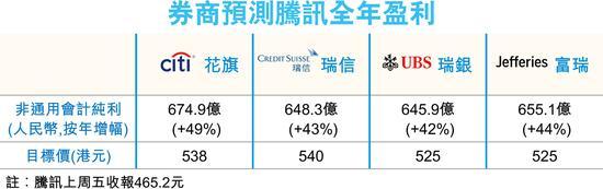 腾讯周三公布全年业绩 券商估多赚逾4成