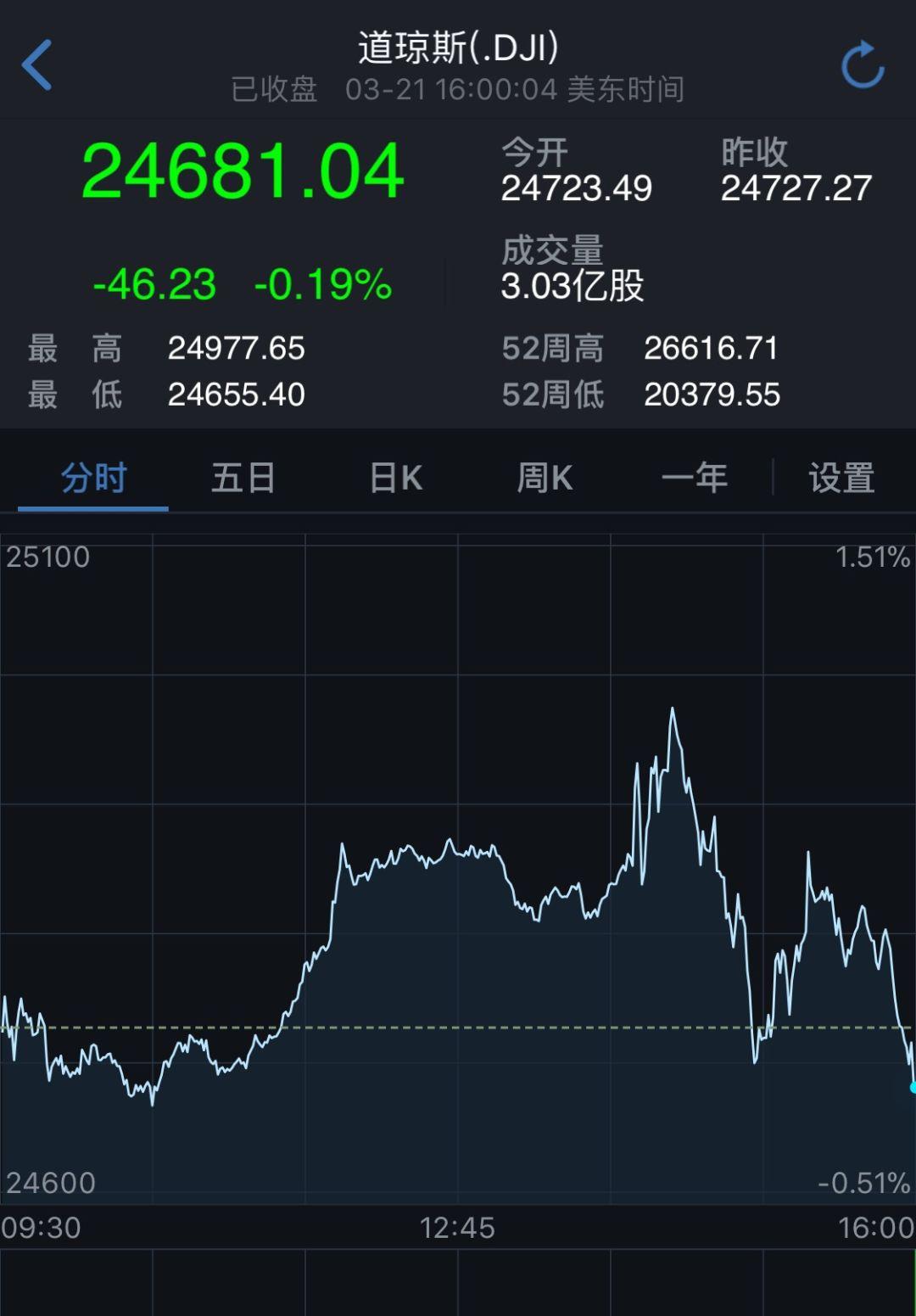 美联储今年首次加息!美股美元跳水黄金原油暴涨