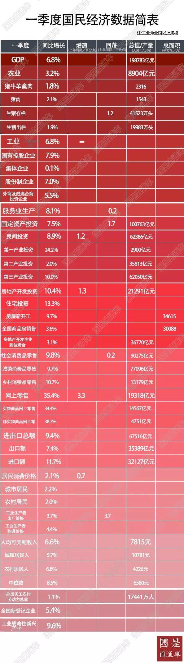 中国一季度经济成绩单出炉 这些关键数据你看懂了吗?