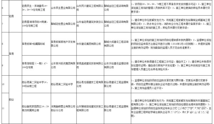 聊城这26个工程项目因存在问题被点名曝光