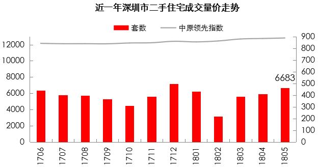 北京楼市成交创14个月新高 深圳连升3个月