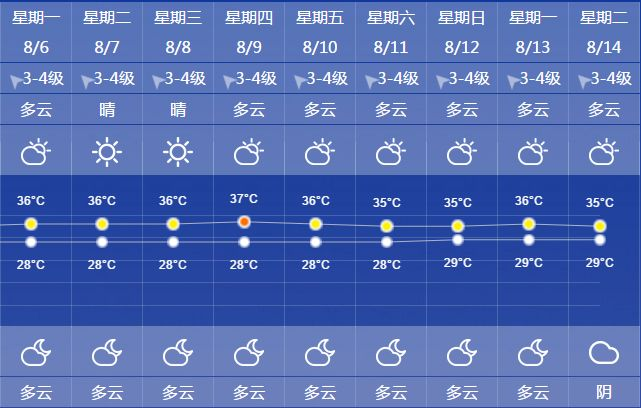 今日立秋,上海十天内35℃以上高温天持续_凤凰资讯
