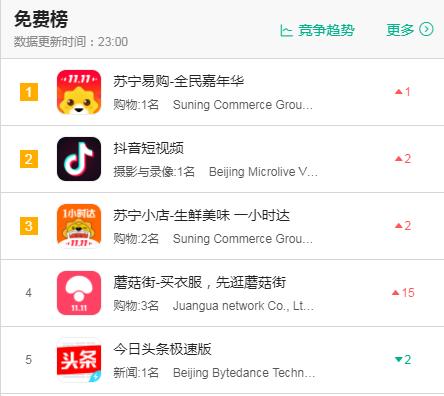 苏宁小店APP挤进App Store使用下载前三两亿邻里红