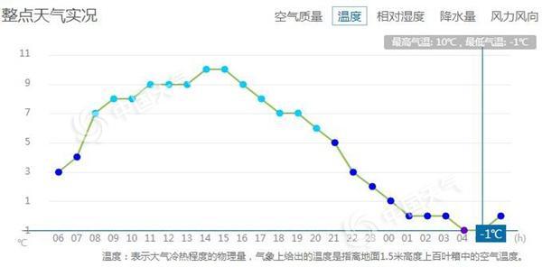 -1℃!北京遇下半年来最冷清晨 未来三天早晚仍接近0℃