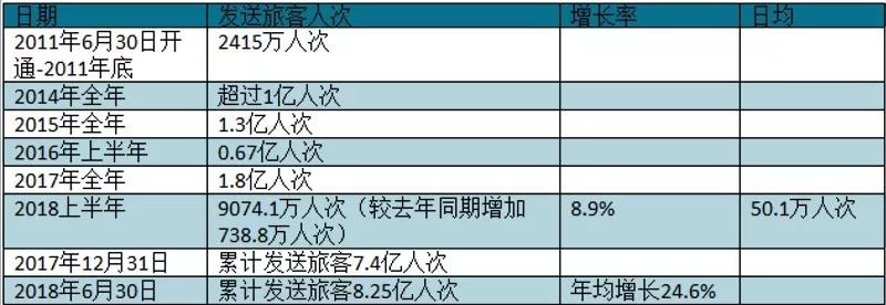 数据来源中国铁路总公司