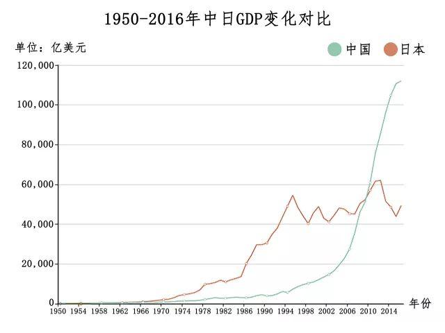 日本与中国gdp