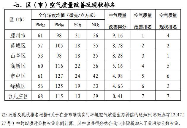2018年枣庄市环境空气质量通报:滕州改善幅度最大
