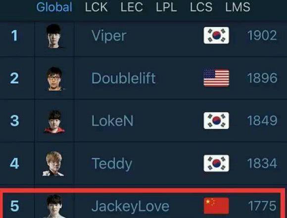 全球ADC选手排行榜:Loken力压JKL与UZI排在第三名