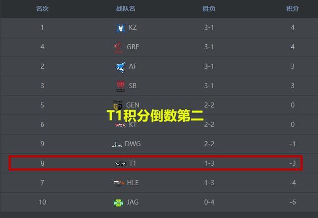 三分彩app正规吗,T1三连跪持续爆冷,积分垫底遭引LCK玩家争议!打个MSI就变捞了?