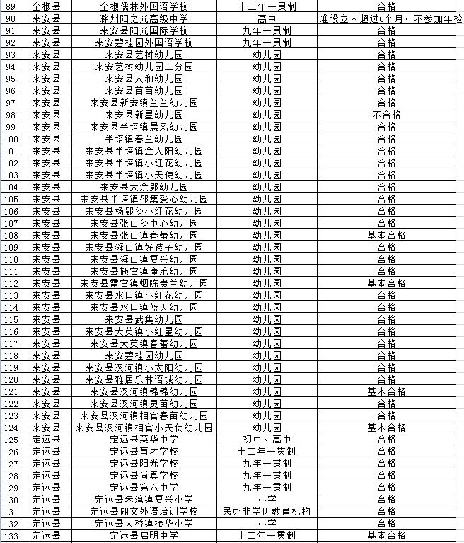 滁州对334所民办学校年检 这些单位不合格 作者: 来源:凤凰网安徽综合