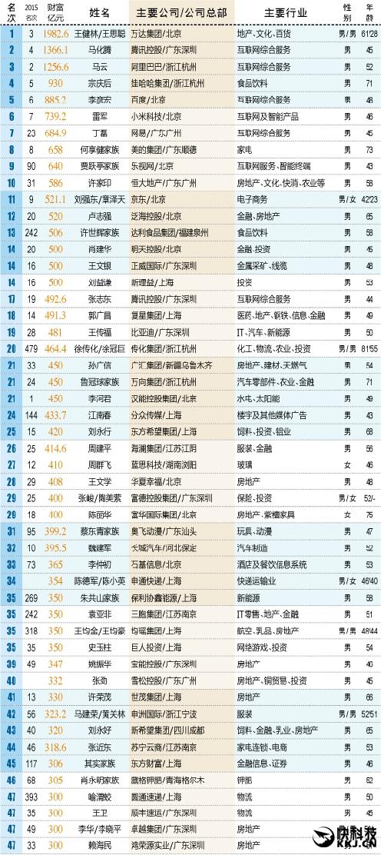 中国最新富人榜:王思聪/奶茶妹妹冲进前11