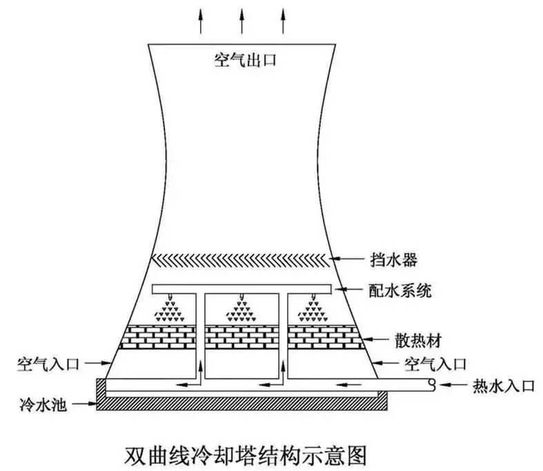 江西致74死电厂事故:冷却塔里的福报和危险信号