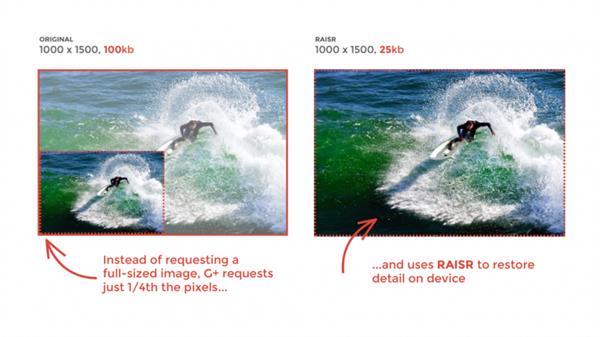 谷歌推出新压缩技术RASIR 提升图片品质且省带宽