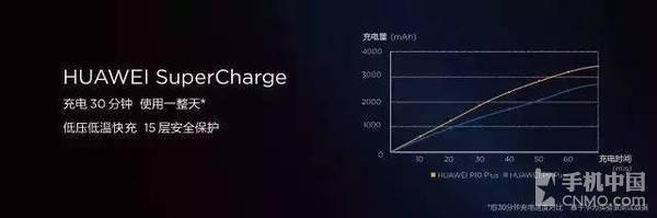 最高5588元的华为P10系列真卖贵了吗?
