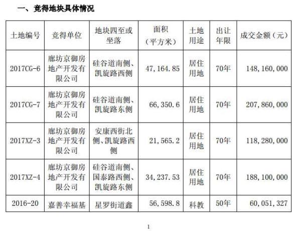 华夏幸福6.6亿买下廊坊17万平米土地 股价涨幅已超六成