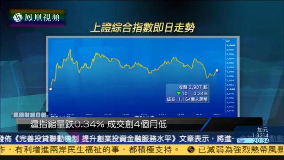 A股开启节前模式 沪指成交额创近4个月新低