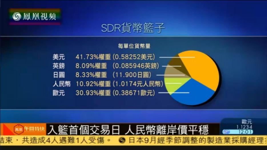 人民币正式纳入SDR 首个交易日离岸价平稳