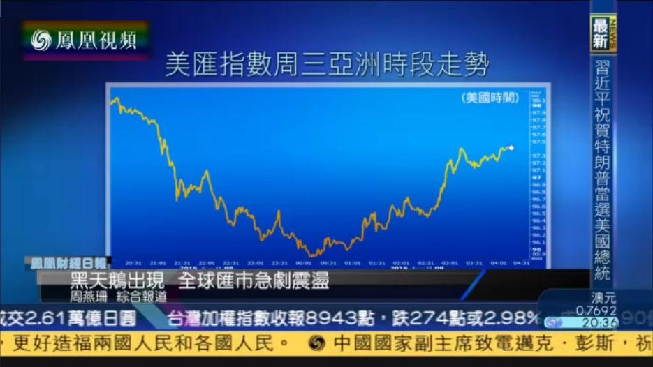 许维鸿:特朗普当选变温和 毋须忧美元跌