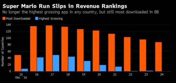 《超级马里奥Run》已不是iOS上最赚钱应用