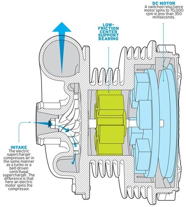 如下为传统废气涡轮增压器结构