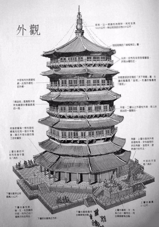 应县木塔外观结构图