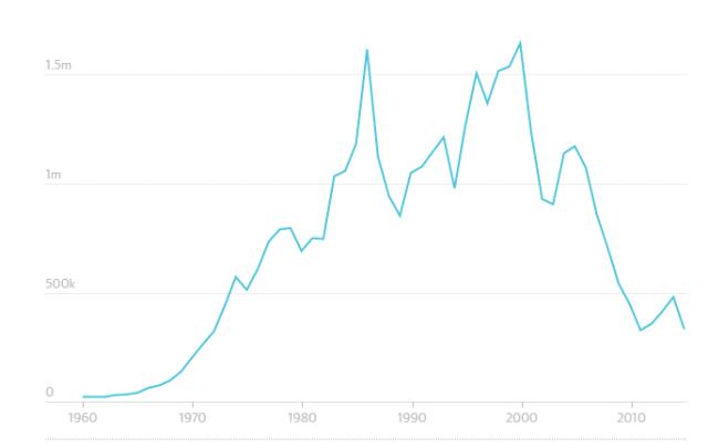 人口出生率_中国人口出生率曲线图