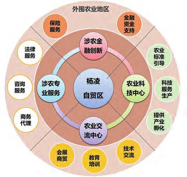 20052016年,中国旱作农业技术援外培训基地(杨凌)先后承办了69期商务部和科技部援助发展中国家农业科技培训项目,共培训了来自106个国家的1555名农业官员、农业专家和技术人员。 新成立的中国(陕西)自贸区手里有一张其他自贸试验区都没有的王牌杨凌自贸片区。在目前全国已设立的11个自贸区33个片区中,杨凌自贸片区是唯一的现代农业板块。在陕西自贸区的三个片区中,杨凌片区虽然体量不大,但却是毋庸置疑的最大亮点。 从成立伊始就肩负着国家使命的杨凌示范区,在20周岁这年春天接过了国家交予的新的历史使命
