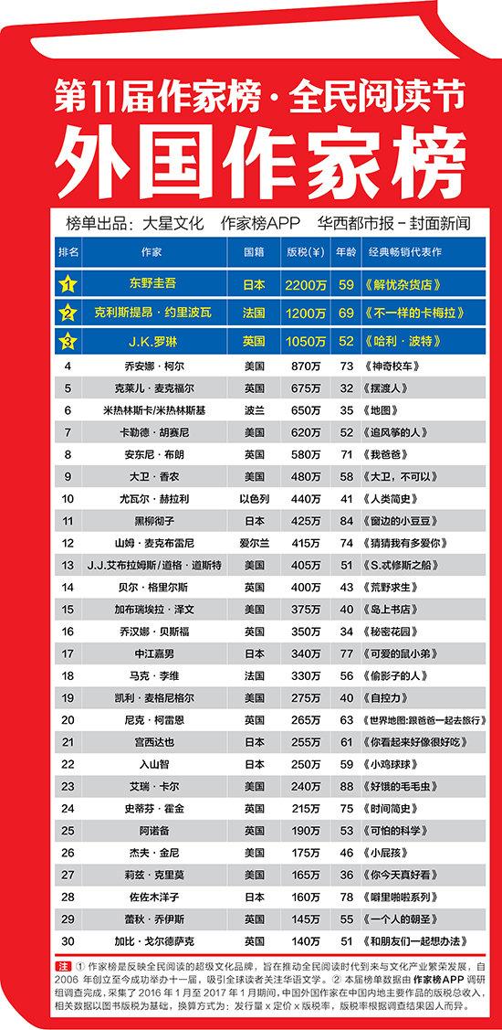 东野圭吾2200万问鼎外国作家榜 王健林跻身企业家作家榜