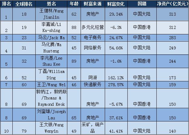 2017华人富豪榜:王健林超李嘉诚1亿美元 成亚洲首富
