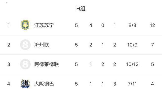 亚冠罕见!5轮过后韩国球队仅剩一替补球队存出线希望