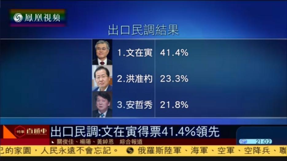韩国大选出口民调:文在寅得票率达41.4%