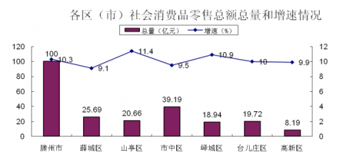 2021年枣庄市一季度gdp_18省份公布一季度GDP增速 这6个省市跑赢全国,湖北暂列第一