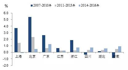成都流入人口减少_西安人口净流入统计图