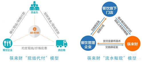 saas运营 供应链金融,筷来财要重塑餐饮食材采购业图片