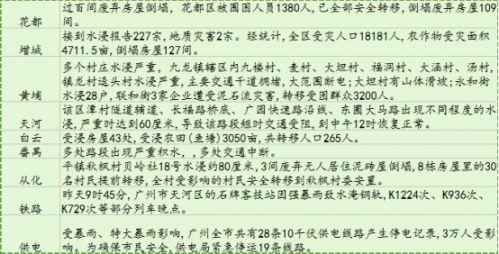 广州暴雨突破历史极值 天气保险让防灾减灾更主动 1