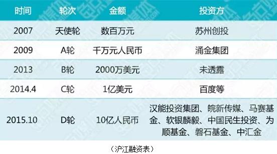 对话伏彩瑞:人工智连环夺宝网络版hcp888能教训,沪江的下一阶段