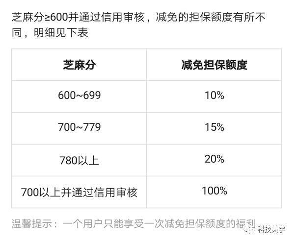 方面租金,以9成新的iphone6为例,手机为99/月;价格iphone7为249元全新试乐刮刮图片