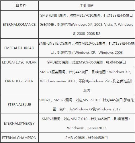 """国家互联网应急中心发布防范""""勒索病毒""""的应急处置措施 - 钟儿丫 - 响铃垭人"""