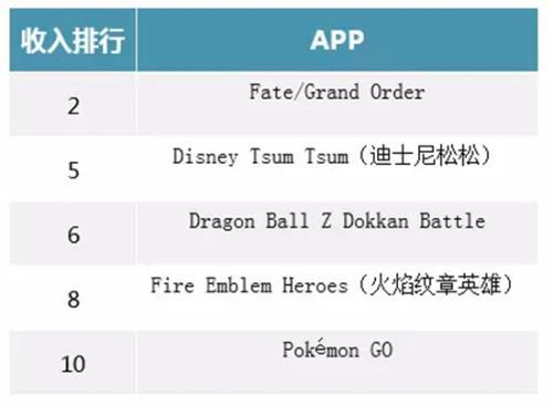 2017年4月iOS和Google Play综合收入榜排名,其中迪士尼属于拥有较多动画作品的IP,故将其归入此类