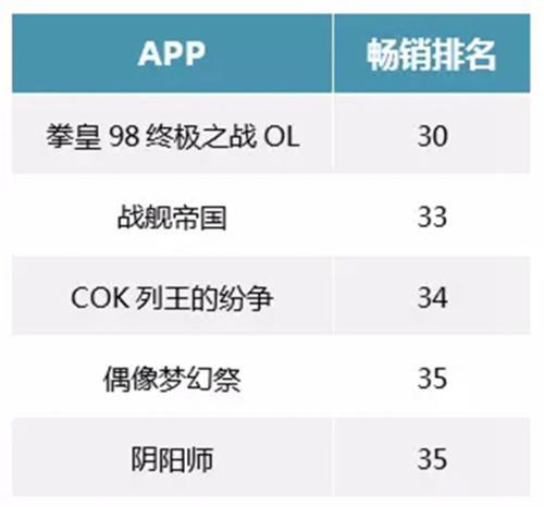 2017年4月日本iOS畅销榜国产游戏的月排名